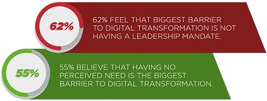 What are the biggest barriers to digital transformation?