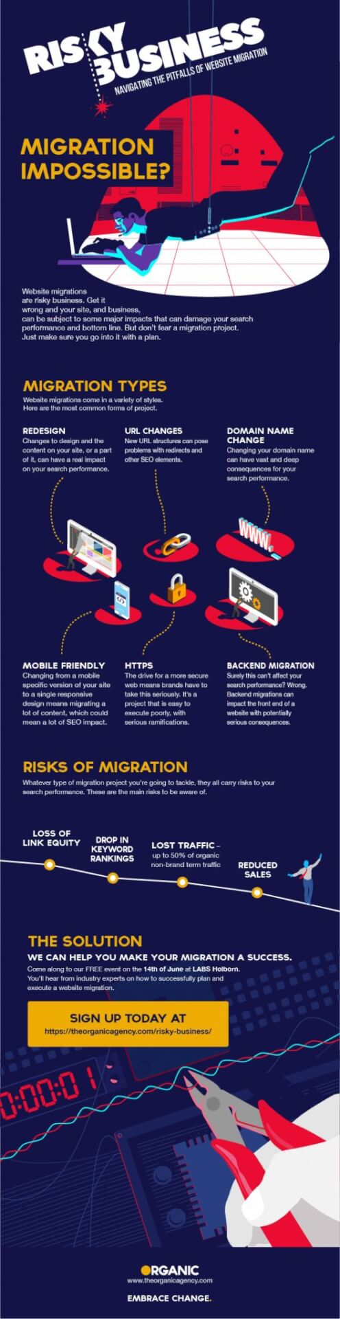 infographic showing the types of website migration and risks involved